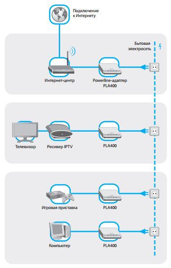 internet cherez elektroset Zyxel   www.nowbest.ru